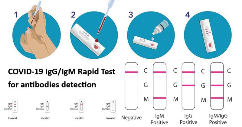 схема тестирования на антитела