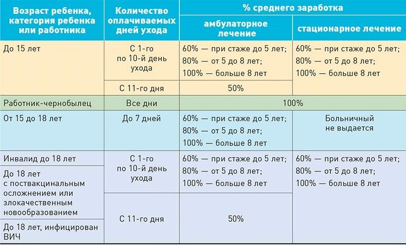 таблица выплат на ребенка при коронавирусе